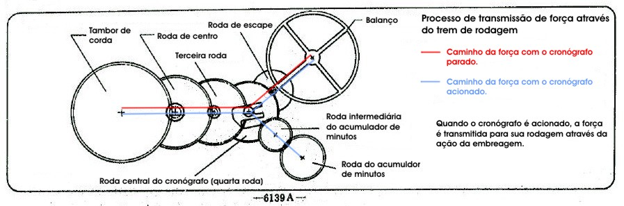 Processo de transmissão de força através do trem de rodagem