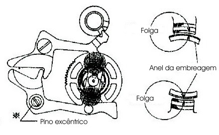 Diagrama do funcionamento das alavancas de acoplamento, visto de cima