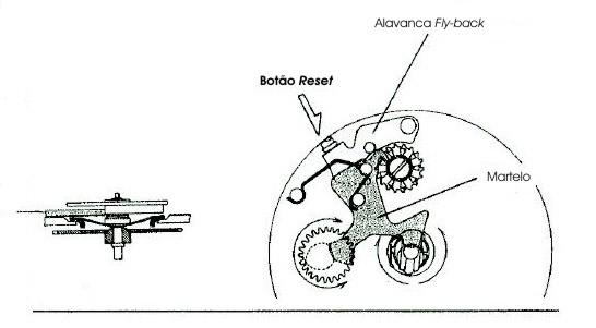Esquema de funcionamento do martelo zerador