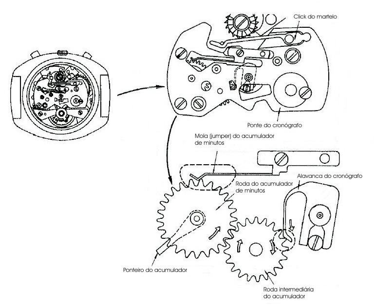 Diagrama do funcionamento do acumulador